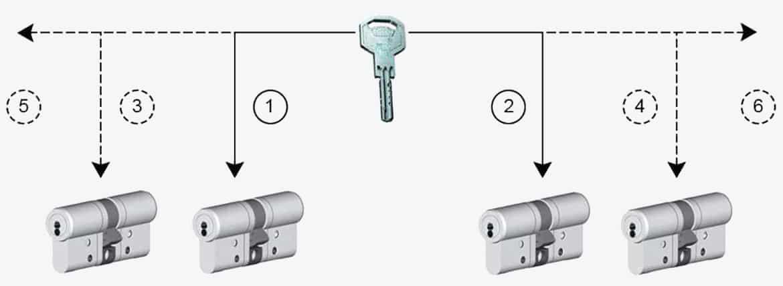 Serrure porte fen tre poign e et serrure b quille double for Barillet porte fenetre pvc
